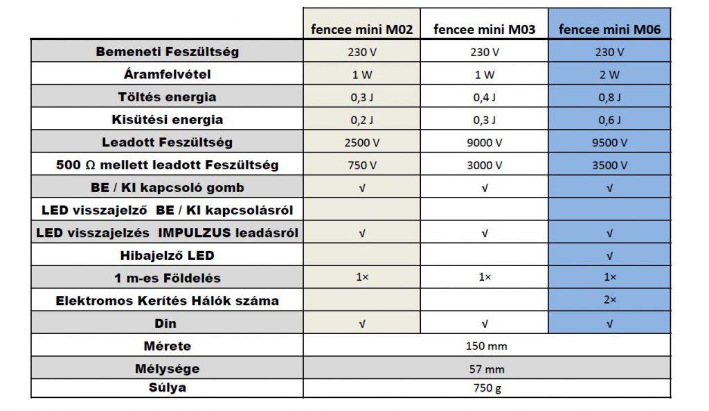 fencee - mini M06 villanypásztor készülék