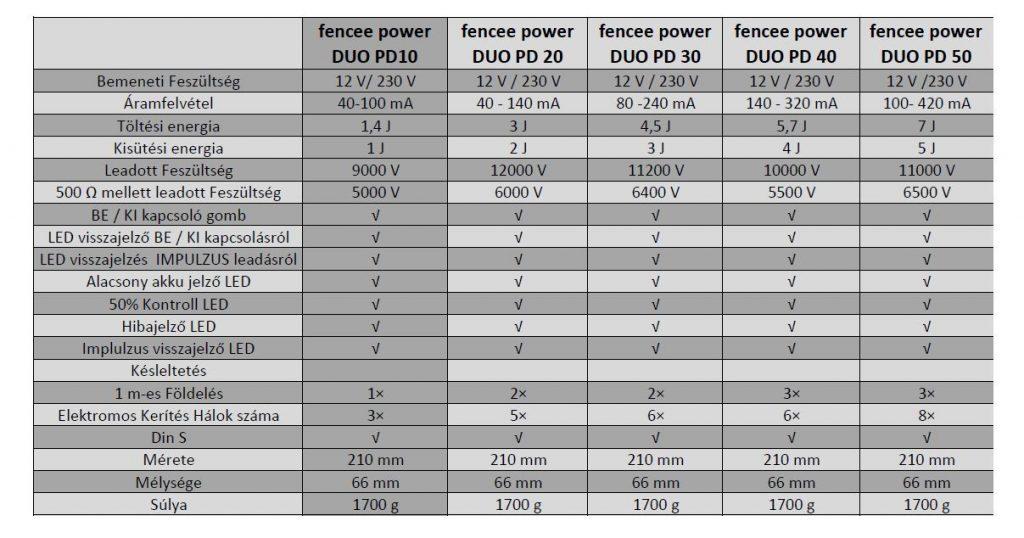 fencee power pd 10 villanypásztor