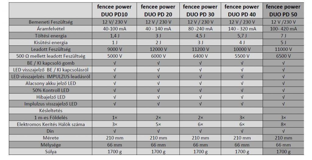 fencee power pd 50 villanypásztor
