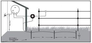 Villanypásztor Földelés és villámcsillapító bekötése
